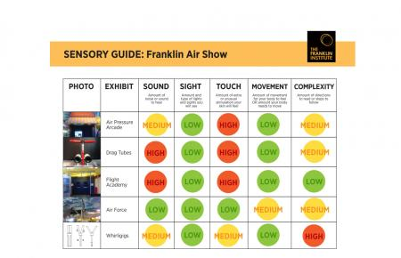 Sensory-Friendly Guide to the Franklin Air Show exhibit that includes information about sound, sight, touch, and movement