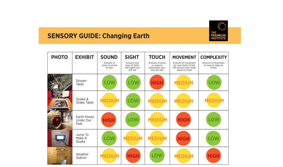 Sensory-Friendly Guide to the Changing Earth exhibit that includes information about sound, sight, touch, and movement