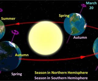 seasonal tilt diagram